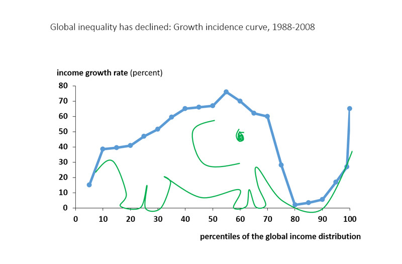 The elephant graph.  This is a great graphic for understanding global inequality.
