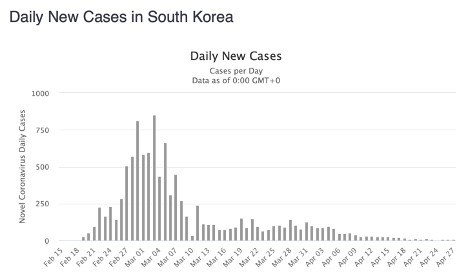 Daily new cases in South Korea, Feb 15 to April 27