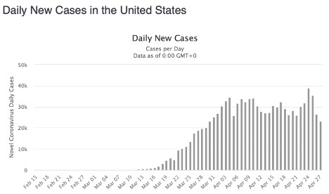 Daily new cases in the US.