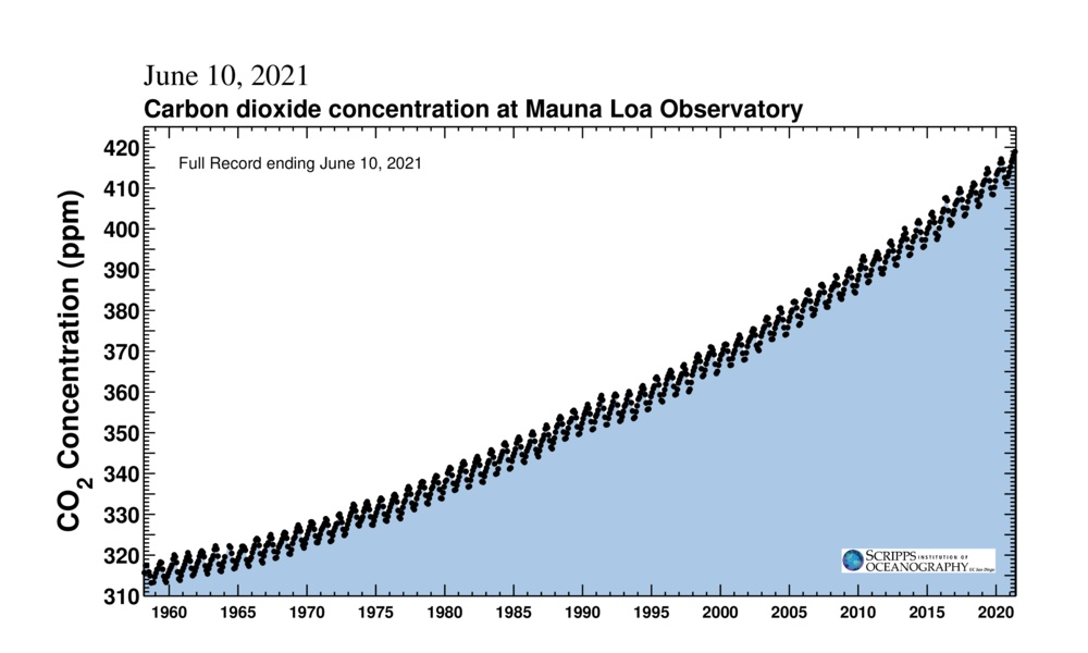 Keeling Curve for June 10, 2021.  This clearly shows that CO2 is at record high despite everything